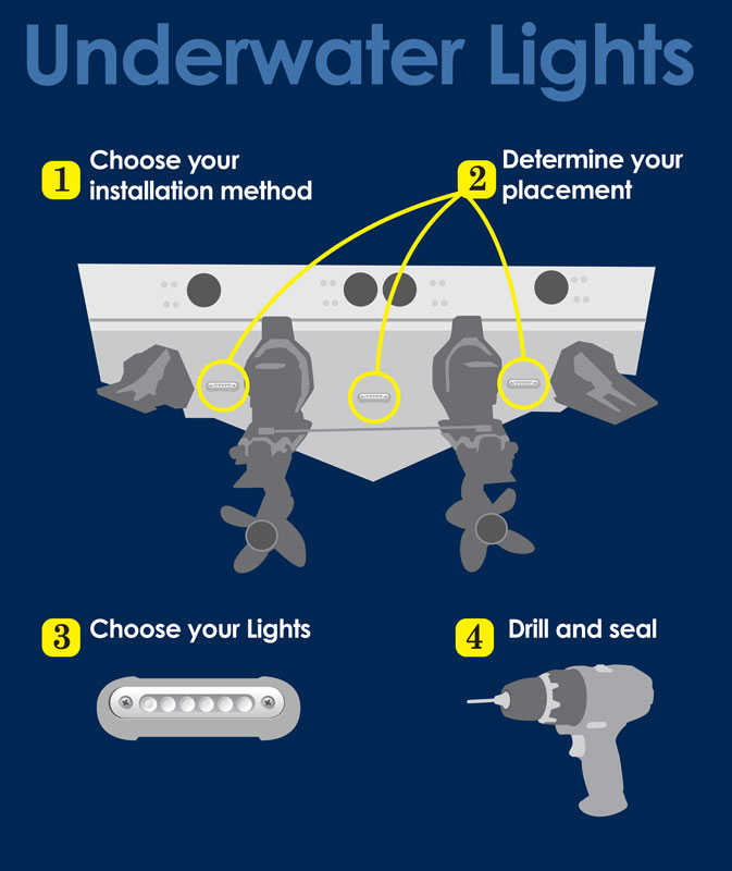 how to install underwater lights boating world rh boatingworld com wiring light bar on boat wiring light bar on boat